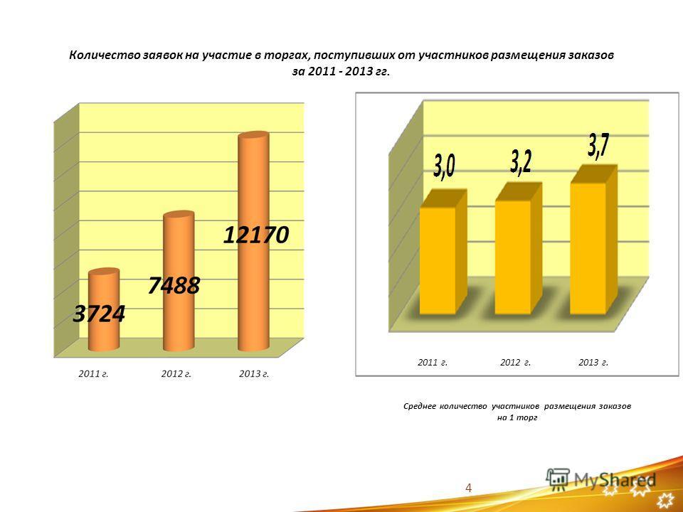 Количество заявок на участие в торгах, поступивших от участников размещения заказов за 2011 - 2013 гг. 4 Среднее количество участников размещения заказов на 1 торг 2011 г. 2012 г. 2013 г.