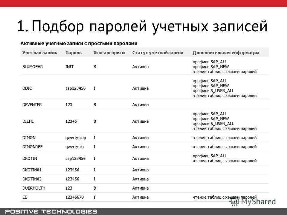 1. Подбор паролей учетных записей