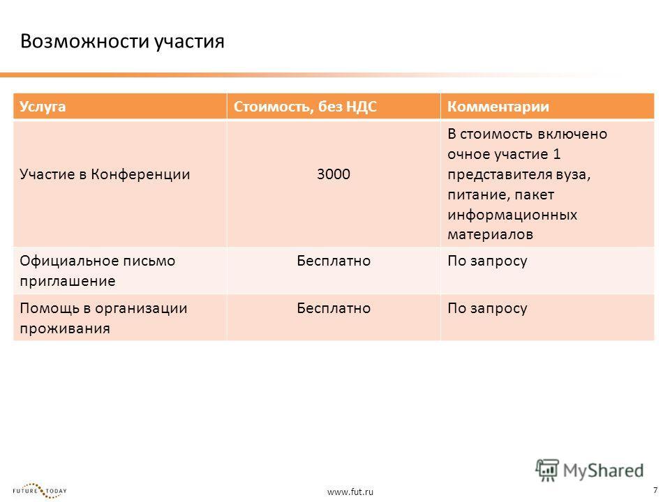 www.fut.ru 7 Возможности участия УслугаСтоимость, без НДСКомментарии Участие в Конференции3000 В стоимость включено очное участие 1 представителя вуза, питание, пакет информационных материалов Официальное письмо приглашение БесплатноПо запросу Помощь