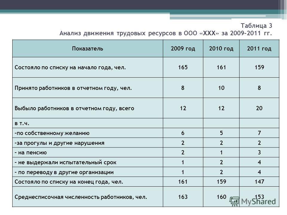 Оценка эффективности трудовых ресурсов дипломная работа 2142