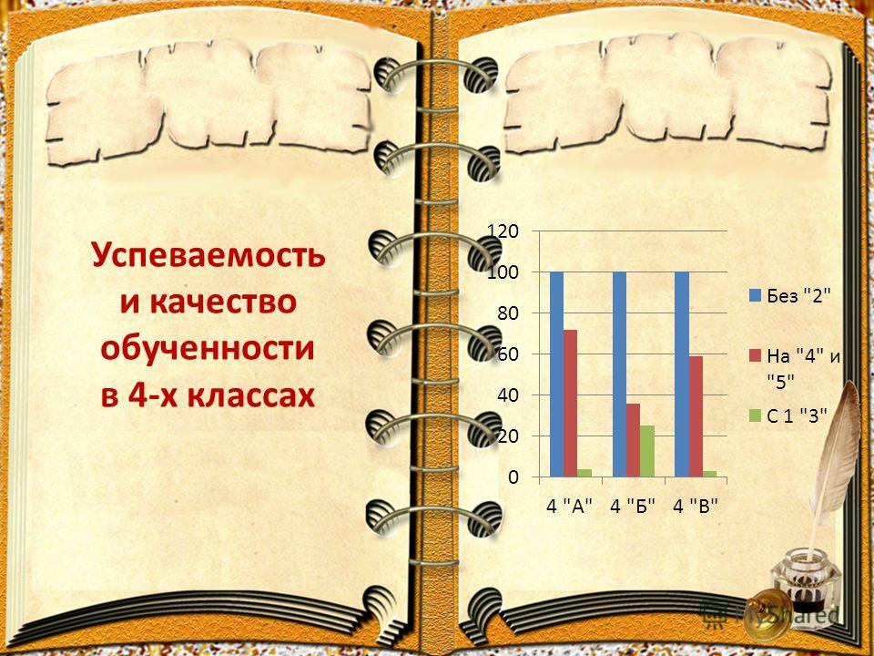 Успеваемость и качество обученности в 4-х классах
