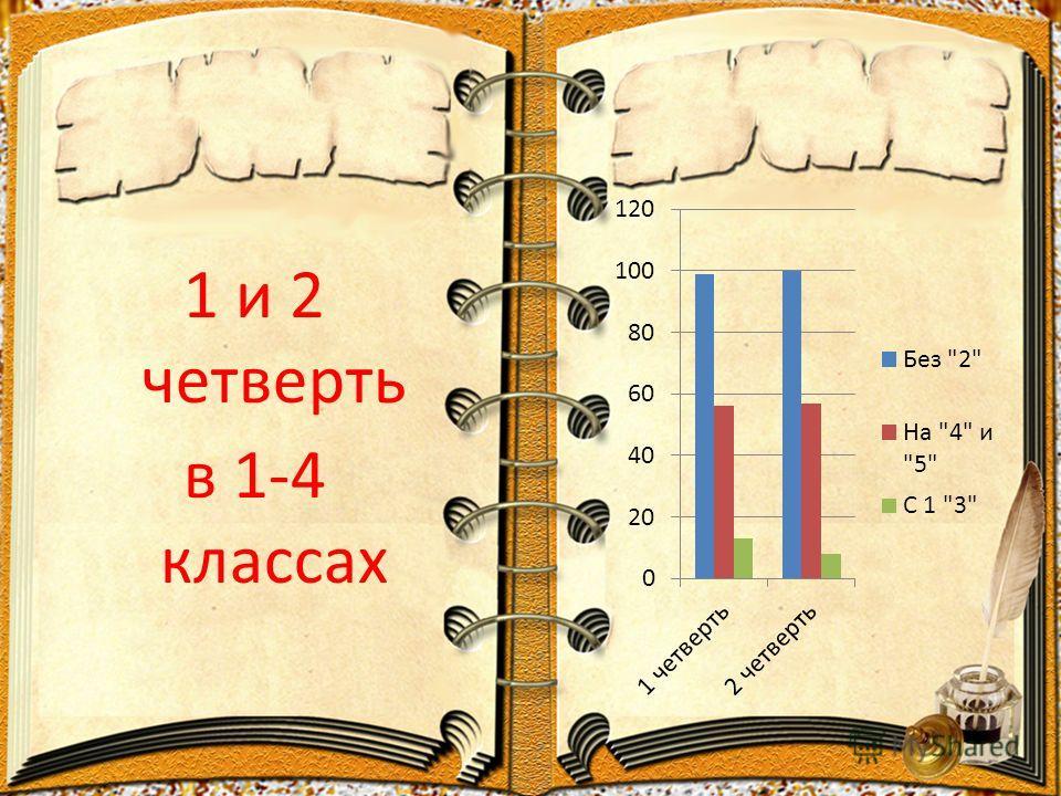 1 и 2 четверть в 1-4 классах