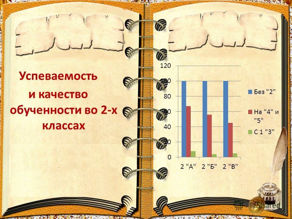 Успеваемость и качество обученности во 2-х классах