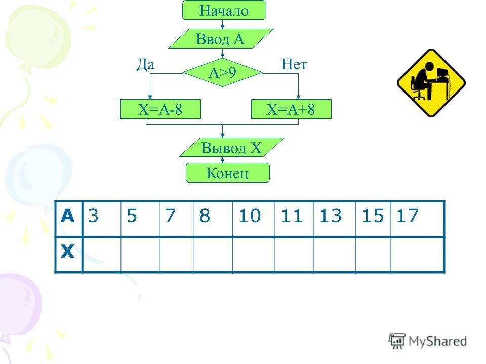 A35781011131517 X Начало Ввод A A>9 X=A-8X=A+8 Вывод X Конец ДаНет