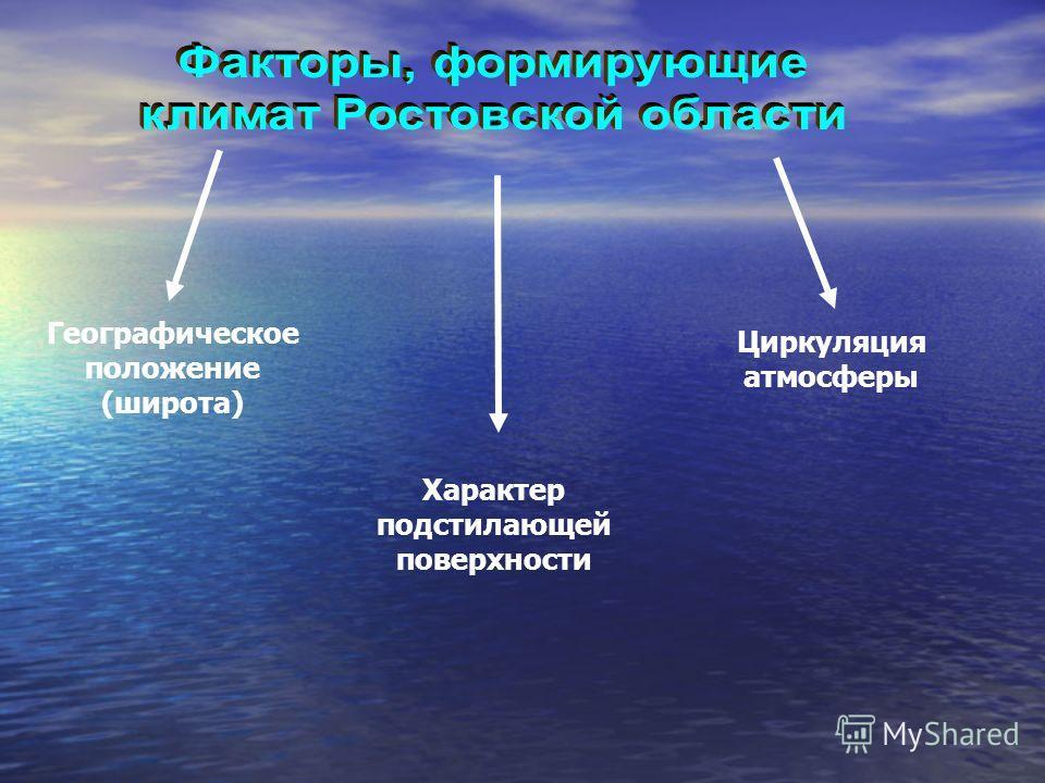 Географическое положение (широта) Характер подстилающей поверхности Циркуляция атмосферы