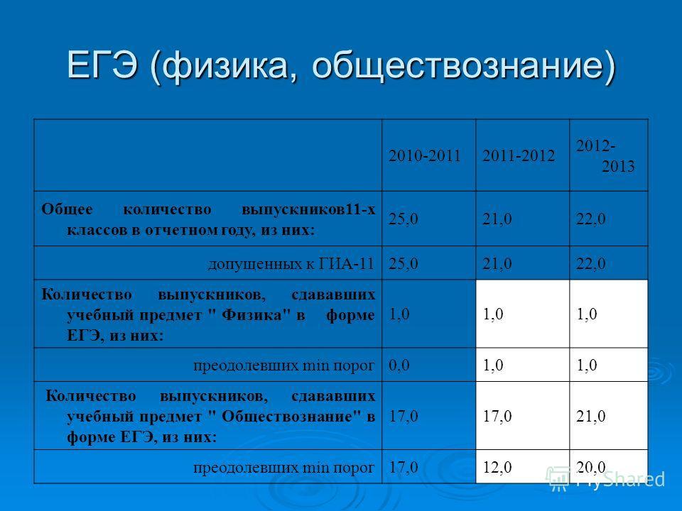 ЕГЭ (физика, обществознание) 2010-20112011-2012 2012- 2013 Общее количество выпускников11-х классов в отчетном году, из них: 25,021,022,0 допущенных к ГИА-1125,021,022,0 Количество выпускников, сдававших учебный предмет