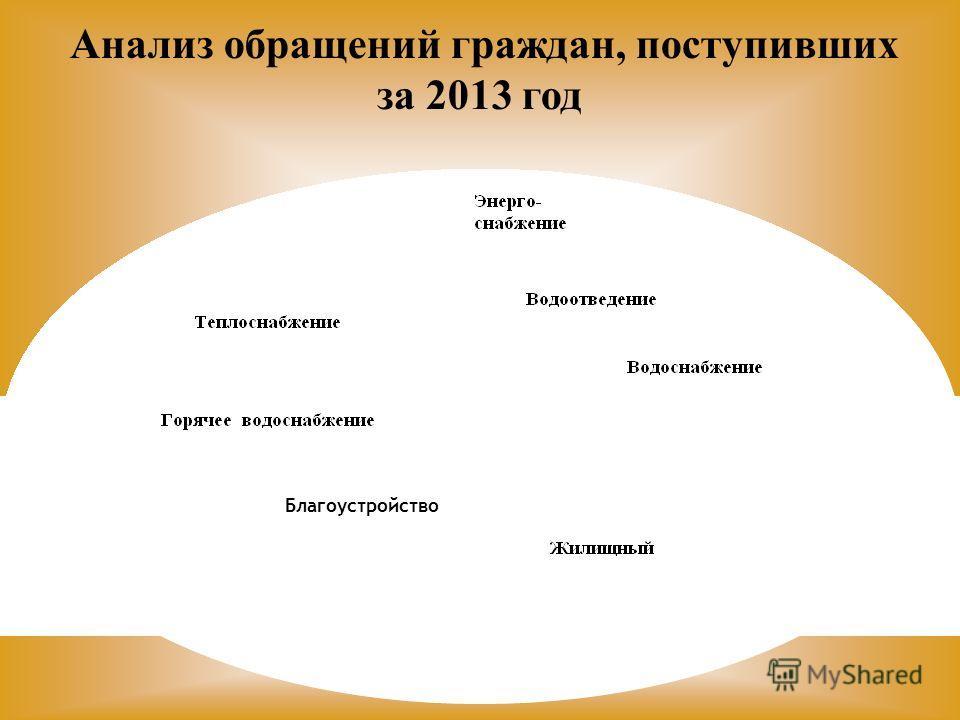 Благоустройство Анализ обращений граждан, поступивших за 2013 год