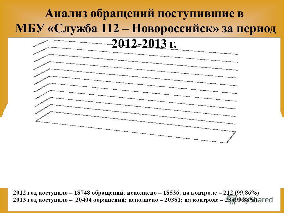 Анализ обращений поступившие в МБУ «Служба 112 – Новороссийск» за период 2012-2013 г.