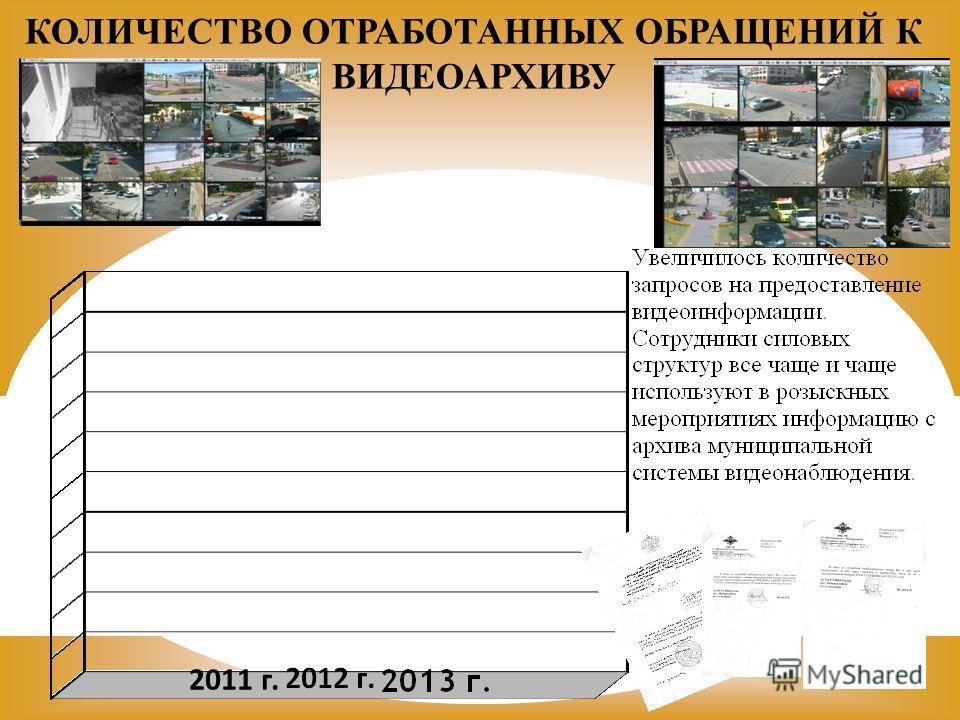 КОЛИЧЕСТВО ОТРАБОТАННЫХ ОБРАЩЕНИЙ К ВИДЕОАРХИВУ 2011 г.