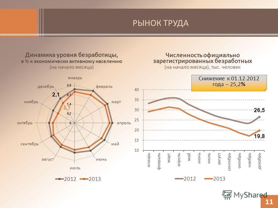 РЫНОК ТРУДА Динамика уровня безработицы, в % к экономически активному населению (на начало месяца) 11 Численность официально зарегистрированных безработных (на начало месяца), тыс. человек Снижение к 01.12.2012 года – 25,2%