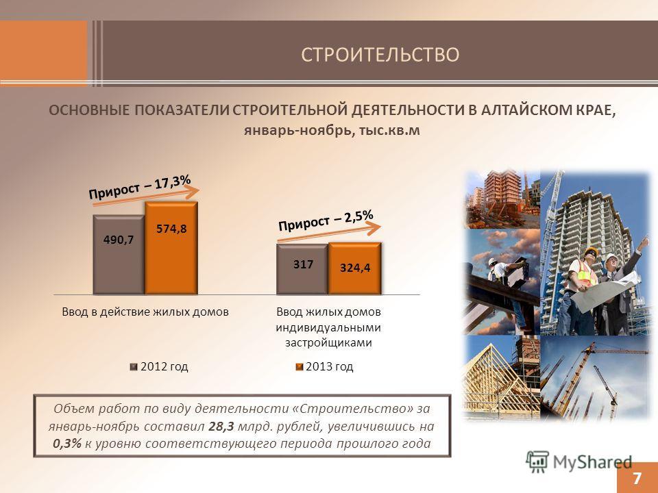 СТРОИТЕЛЬСТВО 7 ОСНОВНЫЕ ПОКАЗАТЕЛИ СТРОИТЕЛЬНОЙ ДЕЯТЕЛЬНОСТИ В АЛТАЙСКОМ КРАЕ, январь-ноябрь, тыс.кв.м Объем работ по виду деятельности «Строительство» за январь-ноябрь составил 28,3 млрд. рублей, увеличившись на 0,3% к уровню соответствующего перио
