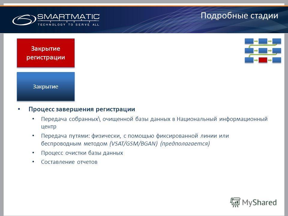Закрытие регистрации Подробные стадии Процесс завершения регистрации Передача собранных\ очищенной базы данных в Национальный информационный центр Передача путями: физически, с помощью фиксированной линии или беспроводным методом (VSAT/GSM/BGAN) (пре