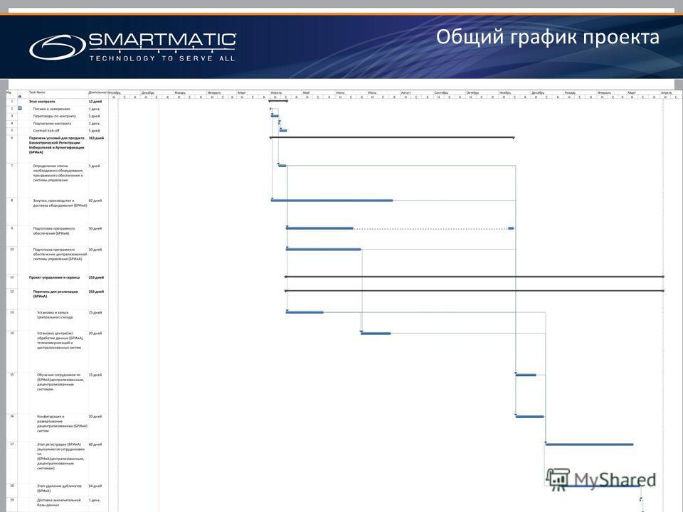 Общий график проекта