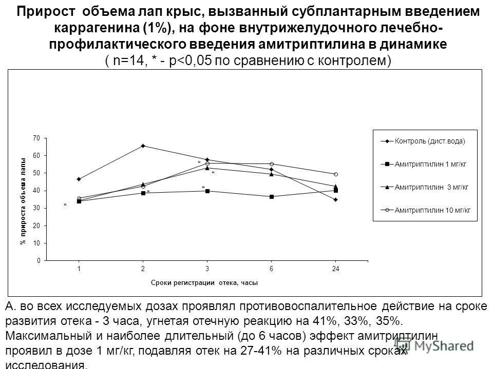 А. во всех исследуемых дозах проявлял противовоспалительное действие на сроке развития отека - 3 часа, угнетая отечную реакцию на 41%, 33%, 35%. Максимальный и наиболее длительный (до 6 часов) эффект амитриптилин проявил в дозе 1 мг/кг, подавляя отек