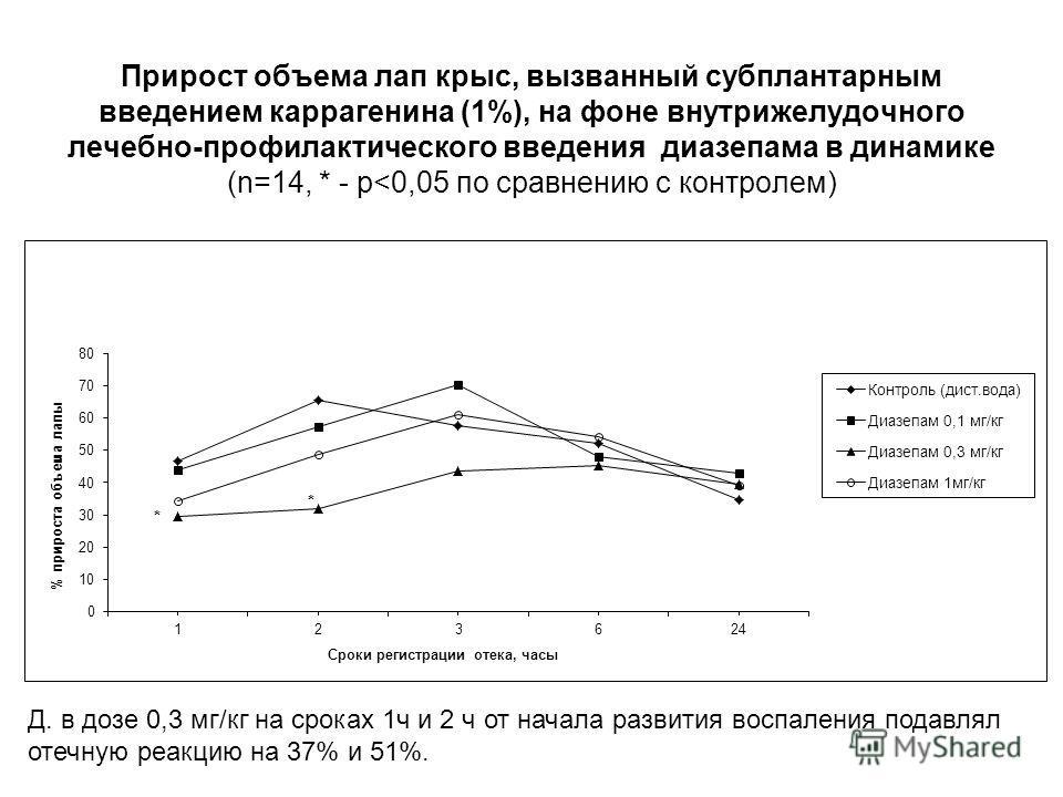 Д. в дозе 0,3 мг/кг на сроках 1ч и 2 ч от начала развития воспаления подавлял отечную реакцию на 37% и 51%. Прирост объема лап крыс, вызванный субплантарным введением каррагенина (1%), на фоне внутрижелудочного лечебно-профилактического введения диаз