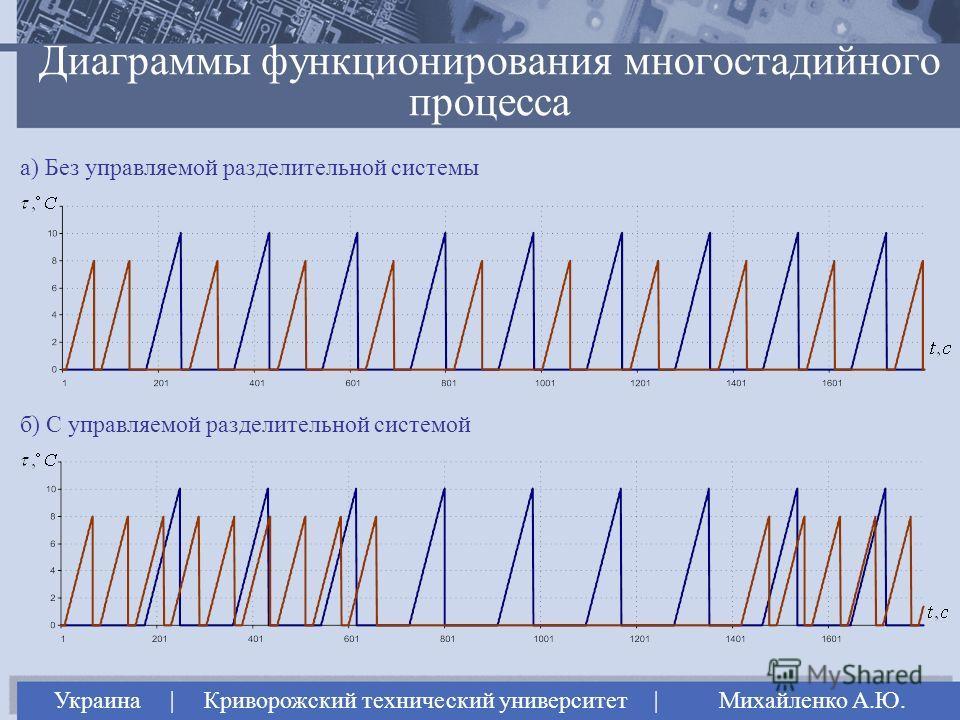 Диаграммы функционирования многостадийного процесса Украина | Криворожский технический университет | Михайленко А.Ю. а) Без управляемой разделительной системы б) С управляемой разделительной системой