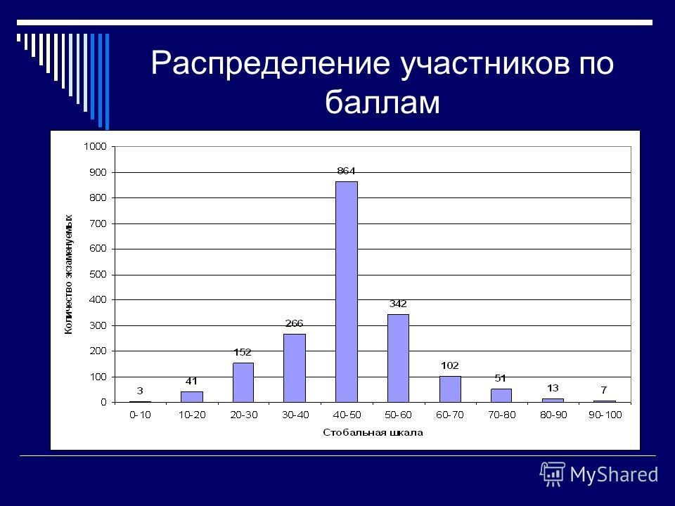 Распределение участников по баллам