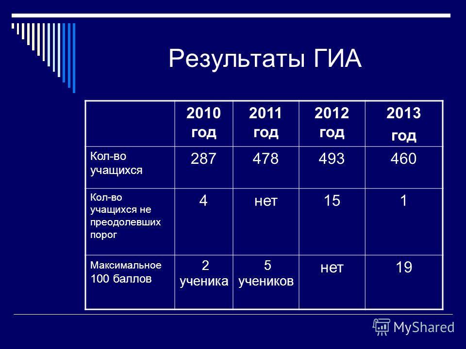 Результаты ГИА 2010 год 2011 год 2012 год 2013 год Кол-во учащихся 287478493460 Кол-во учащихся не преодолевших порог 4нет151 Максимальное 100 баллов 2 ученика 5 учеников нет19