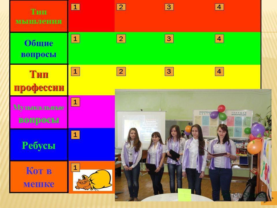 Тип мышления Общие вопросы Тип профессии Музыкальные вопросы Ребусы Кот в мешке 1 1 1 1 1 2 2 2 2 2 3 3 3 3 3 4 4 4 4 4 1234