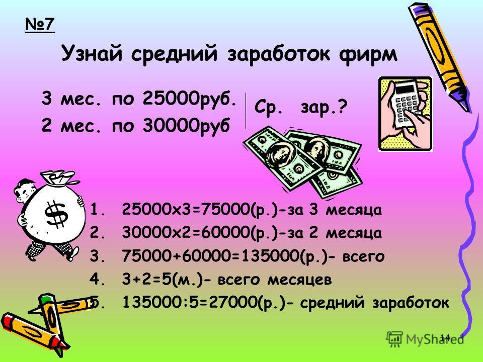 Узнай средний заработок фирм 3 мес. по 25000руб. 2 мес. по 30000руб Ср. зар.? 1.25000х3=75000(р.)-за 3 месяца 2.30000х2=60000(р.)-за 2 месяца 3.75000+60000=135000(р.)- всего 4.3+2=5(м.)- всего месяцев 5.135000:5=27000(р.)- средний заработок 7 14