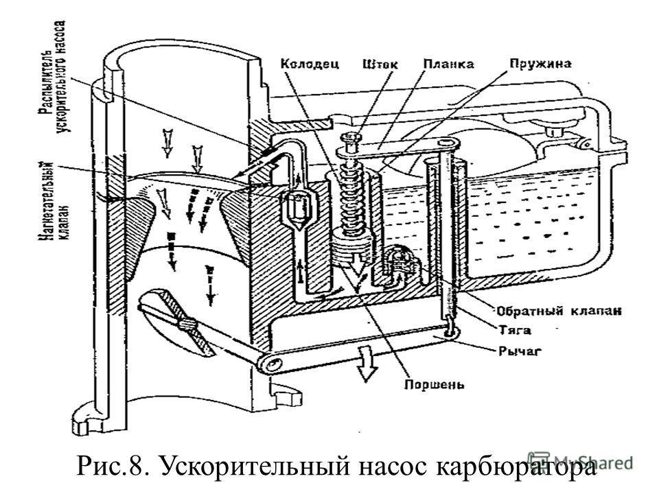Рис.8. Ускорительный насос карбюратора