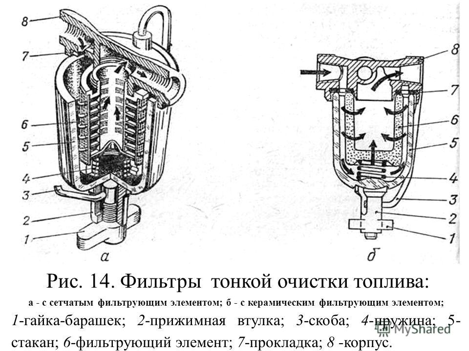 Рис. 14. Фильтры тонкой очистки топлива: а - с сетчатым фильтрующим элементом; б - с керамическим фильтрующим элементом; 1-гайка-барашек; 2-прижимная втулка; 3-скоба; 4-пружина; 5- стакан; 6-фильтрующий элемент; 7-прокладка; 8 -корпус.