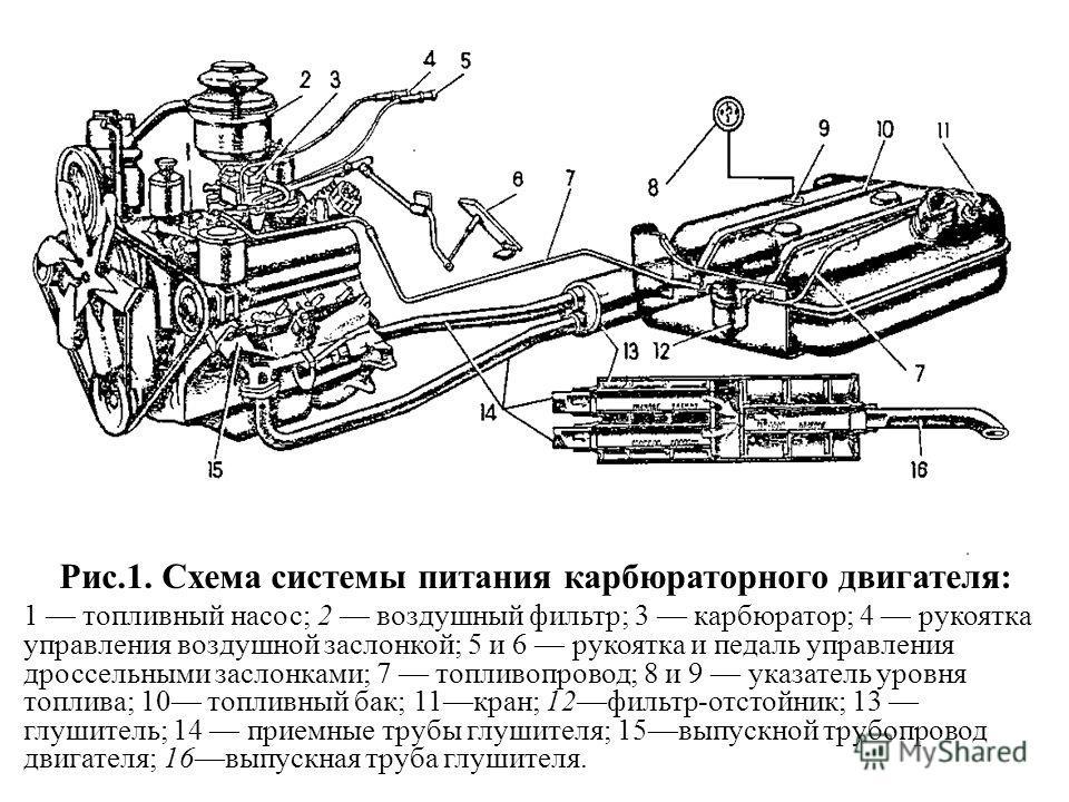 Рис.1. Схема системы питания карбюраторного двигателя: 1 топливный насос; 2 воздушный фильтр; 3 карбюратор; 4 рукоятка управления воздушной заслонкой; 5 и 6 рукоятка и педаль управления дроссельными заслонками; 7 топливопровод; 8 и 9 указатель уровн