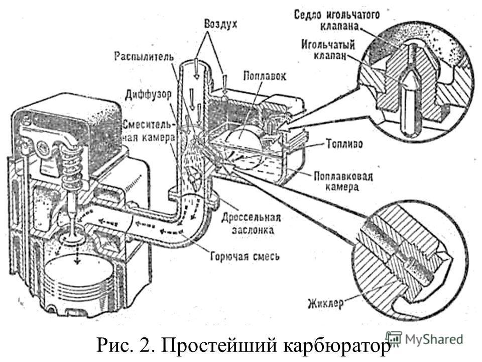 Рис. 2. Простейший карбюратор