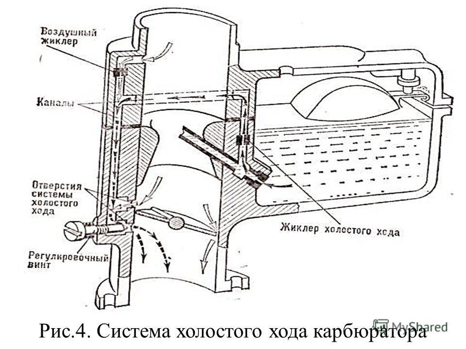 Рис.4. Система холостого хода карбюратора