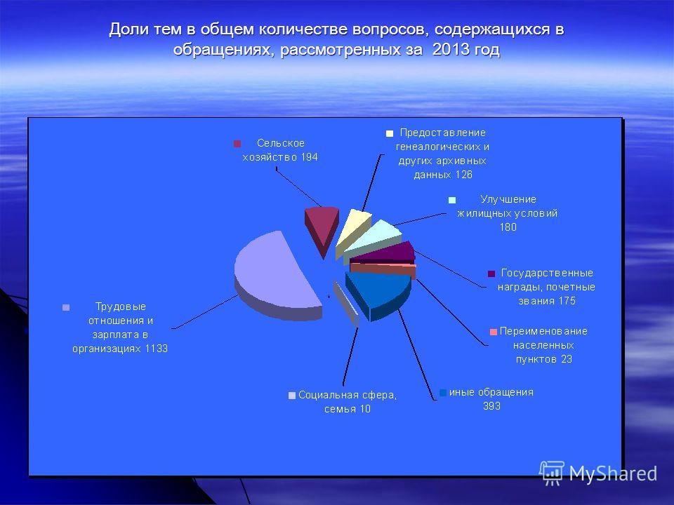 Доли тем в общем количестве вопросов, содержащихся в обращениях, рассмотренных за 2013 год