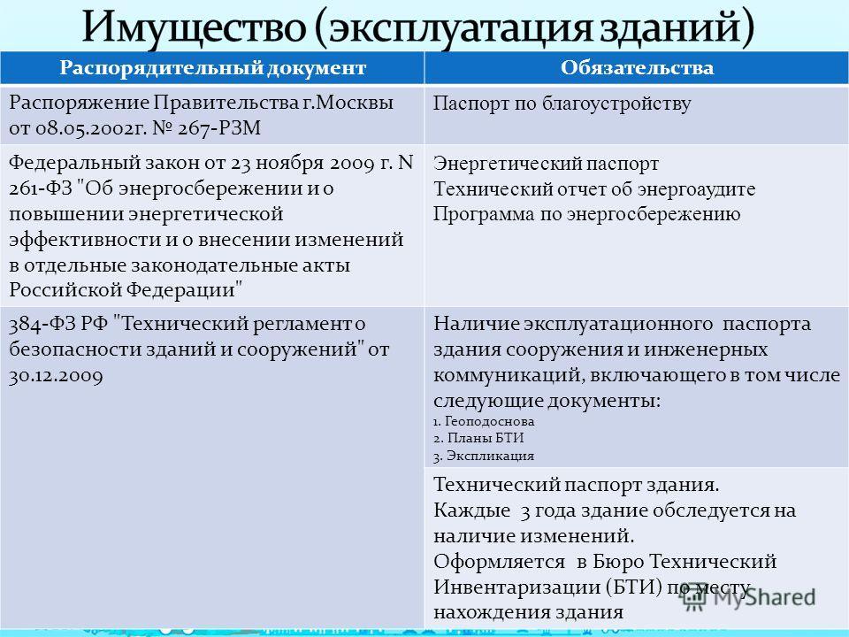 Распорядительный документОбязательства Распоряжение Правительства г.Москвы от 08.05.2002г. 267-РЗМ Паспорт по благоустройству Федеральный закон от 23 ноября 2009 г. N 261-ФЗ