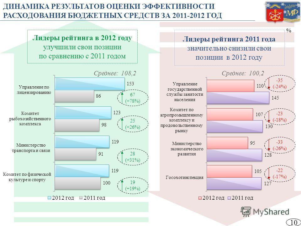 10 % -35 (-24%) -33 (-26%) -23 (-18%) -22 (-17%) 67 (+78%) 28 (+31%) 25 (+26%) 19 (+19%) ДИНАМИКА РЕЗУЛЬТАТОВ ОЦЕНКИ ЭФФЕКТИВНОСТИ РАСХОДОВАНИЯ БЮДЖЕТНЫХ СРЕДСТВ ЗА 2011-2012 ГОД Лидеры рейтинга в 2012 году улучшили свои позиции по сравнению с 2011 г