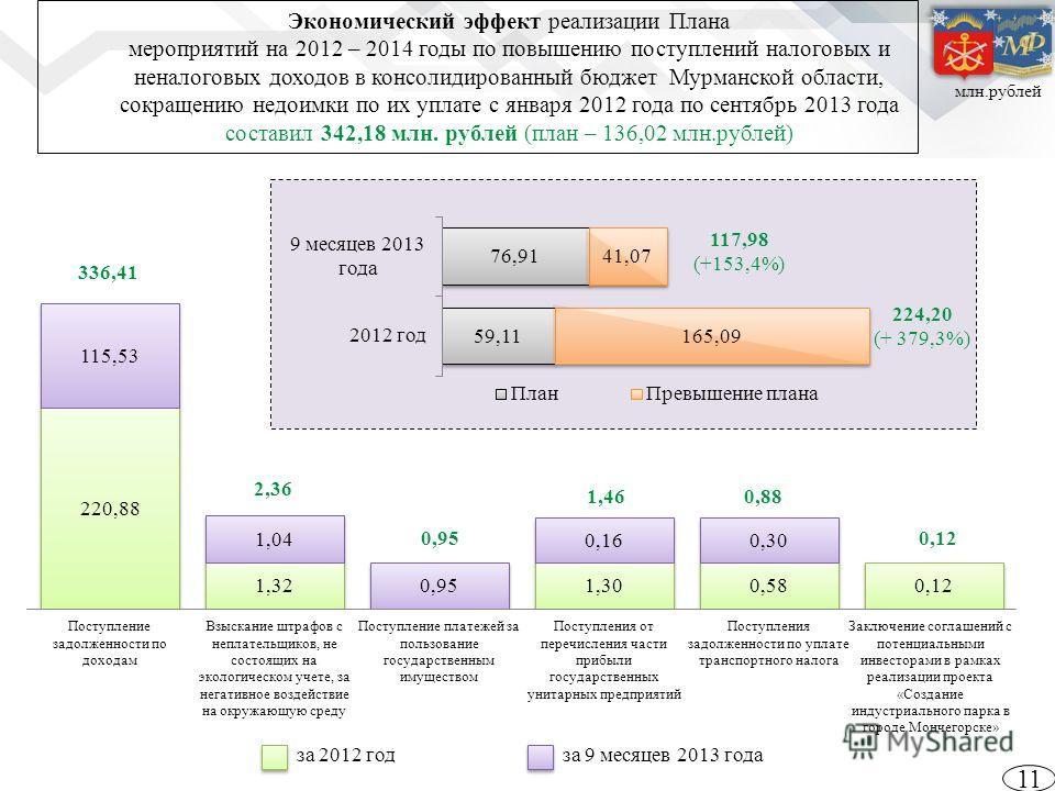 Экономический эффект реализации Плана мероприятий на 2012 – 2014 годы по повышению поступлений налоговых и неналоговых доходов в консолидированный бюджет Мурманской области, сокращению недоимки по их уплате с января 2012 года по сентябрь 2013 года со