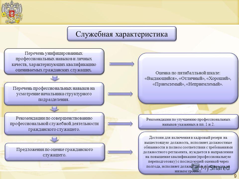 9 Служебная характеристика Перечень унифицированных профессиональных навыков и личных качеств, характеризующих квалификацию оцениваемых гражданских служащих. Рекомендации по совершенствованию профессиональной служебной деятельности гражданского служа
