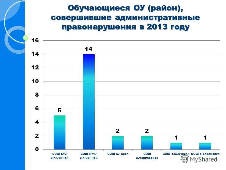 Обучающиеся ОУ (район), совершившие административные правонарушения в 2013 году
