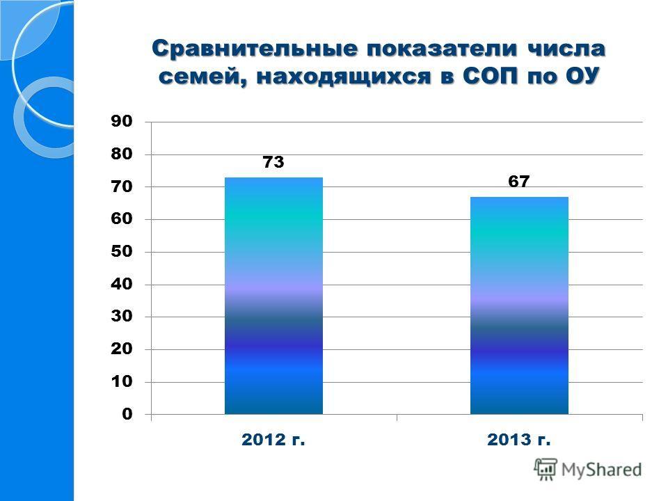 Сравнительные показатели числа семей, находящихся в СОП по ОУ