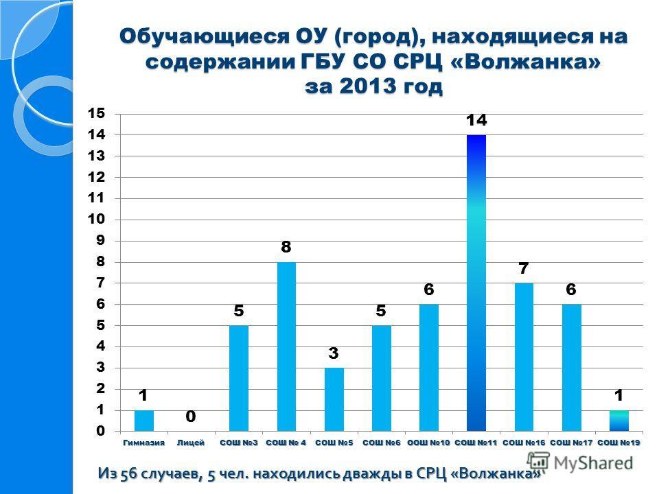 Обучающиеся ОУ (город), находящиеся на содержании ГБУ СО СРЦ «Волжанка» за 2013 год Из 56 случаев, 5 чел. находились дважды в СРЦ « Волжанка »