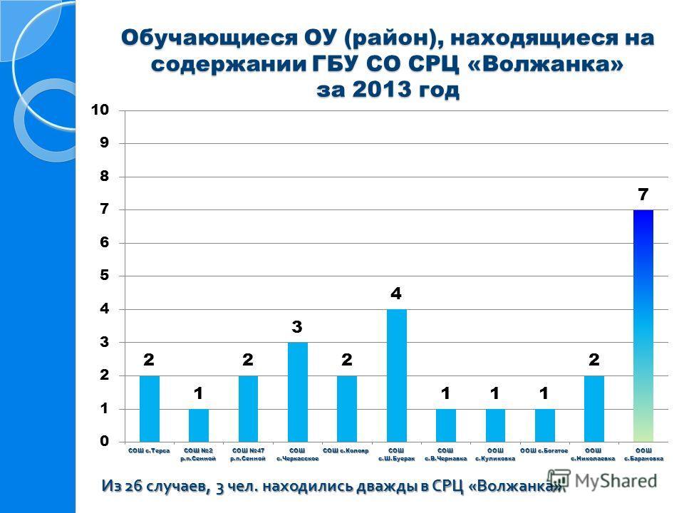 Обучающиеся ОУ (район), находящиеся на содержании ГБУ СО СРЦ «Волжанка» за 2013 год Из 26 случаев, 3 чел. находились дважды в СРЦ « Волжанка »