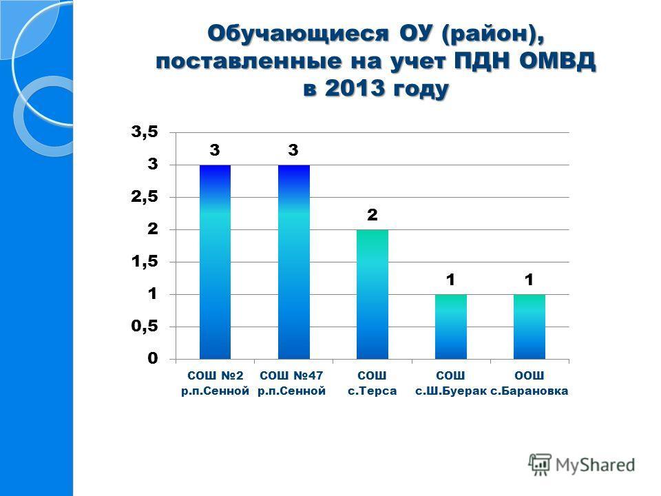 Обучающиеся ОУ (район), поставленные на учет ПДН ОМВД в 2013 году