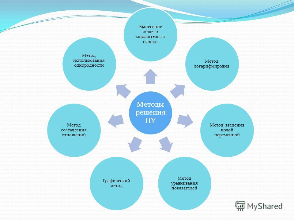 Методы решения ПУ Вынесение общего множителя за скобки Метод логарифмировия Метод введения новой переменной Метод уравнивания показателей Графический метод Метод составления отношений Метод использования однородности