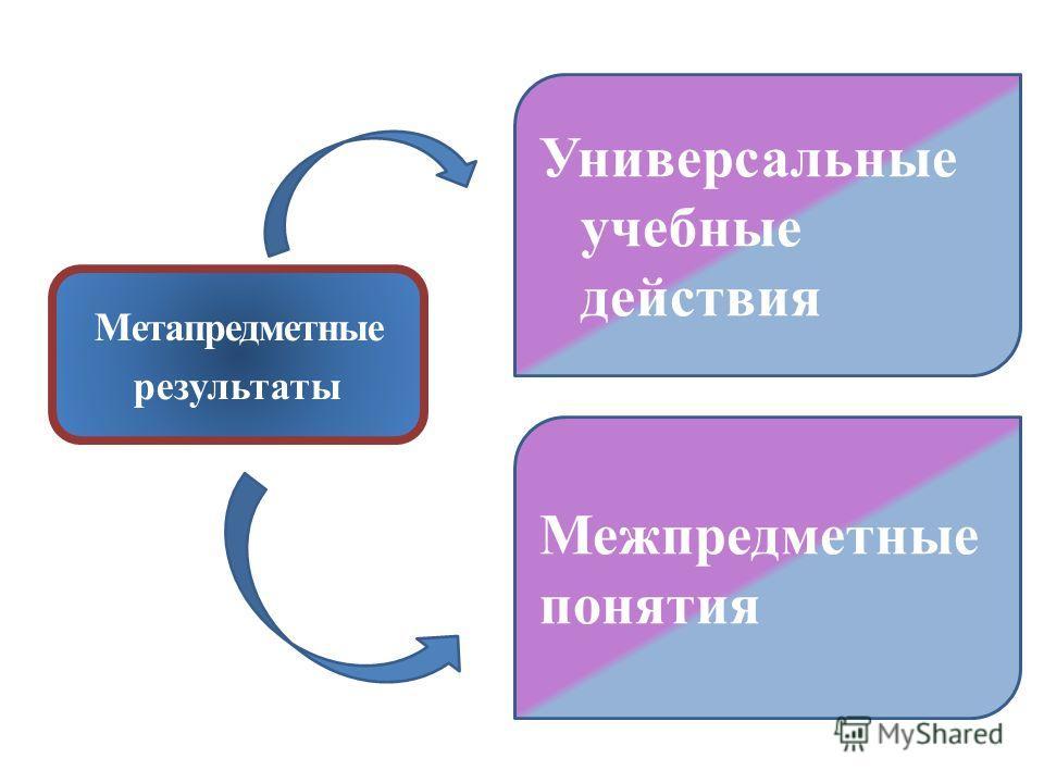 Метапредметные результаты Универсальные учебные действия Межпредметные понятия