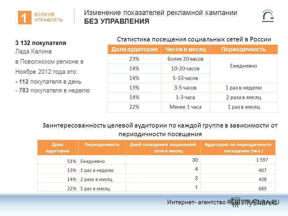 Изменение показателей рекламной кампании БЕЗ УПРАВЛЕНИЯ 3 132 покупателя Лада Калина в Поволжском регионе в Ноябре 2012 года это: - 112 покупателя в день - 783 покупателя в неделю 1 ЕСЛИ НЕ УПРАВЛЯТЬ 0,037 0,019 0,012 0,009 Интернет- агентство REGIST