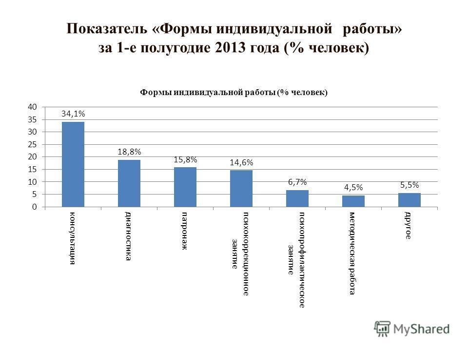 Показатель «Формы индивидуальной работы» за 1-е полугодие 2013 года (% человек)