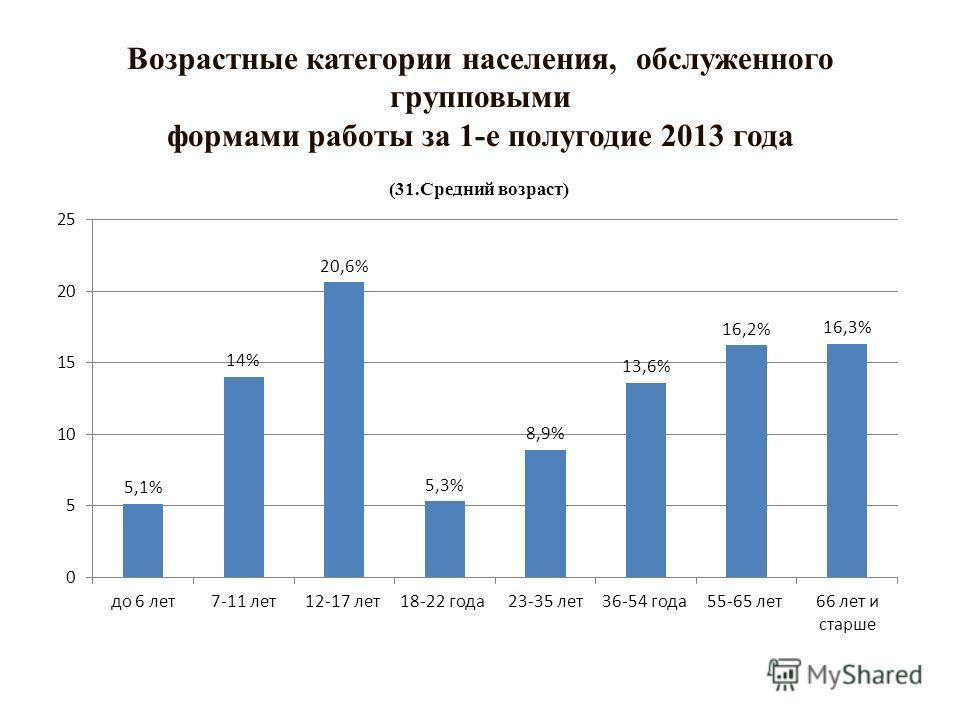 Возрастные категории населения, обслуженного групповыми формами работы за 1-е полугодие 2013 года