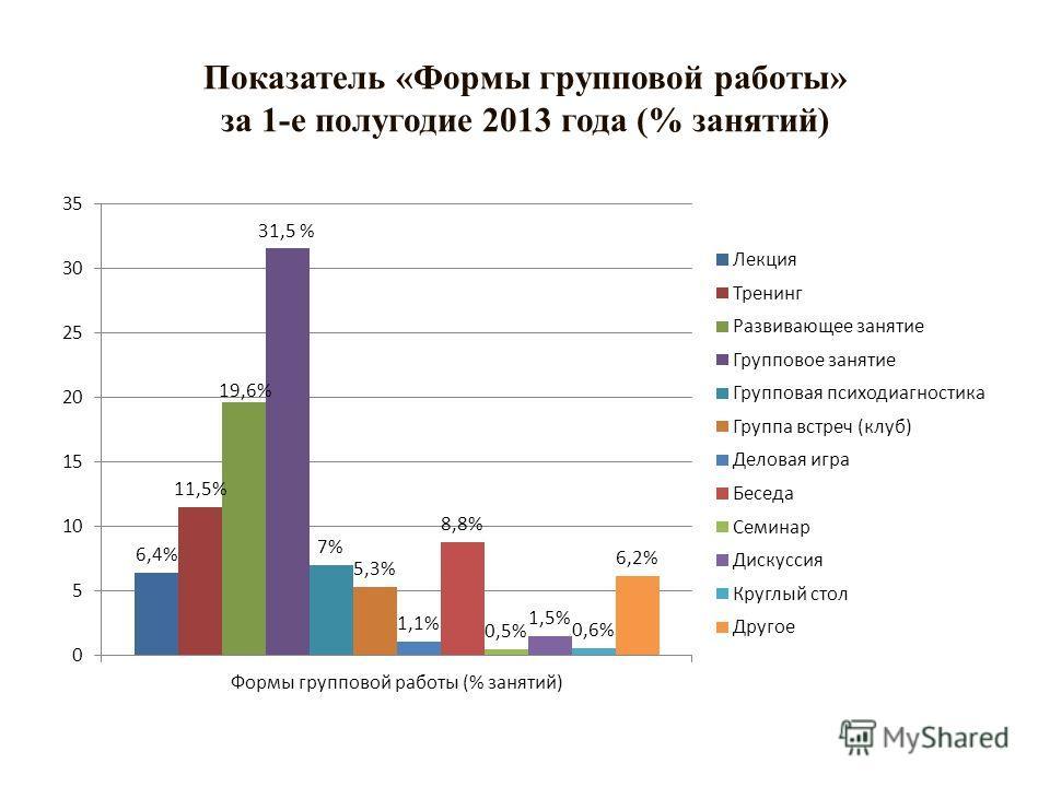 Показатель «Формы групповой работы» за 1-е полугодие 2013 года (% занятий)