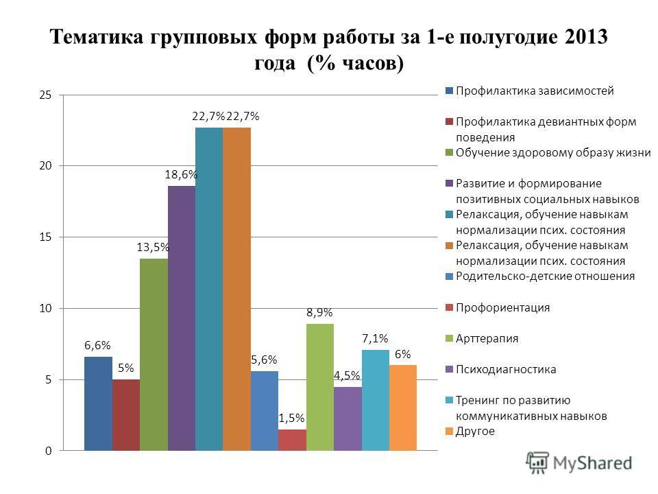 Тематика групповых форм работы за 1-е полугодие 2013 года (% часов)