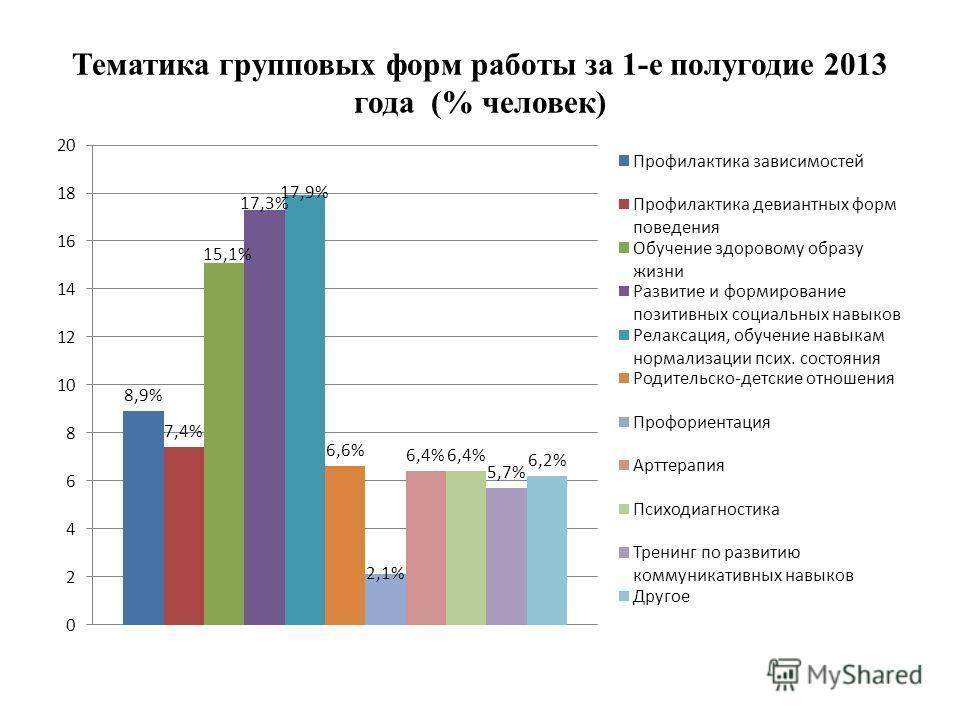 Тематика групповых форм работы за 1-е полугодие 2013 года (% человек)