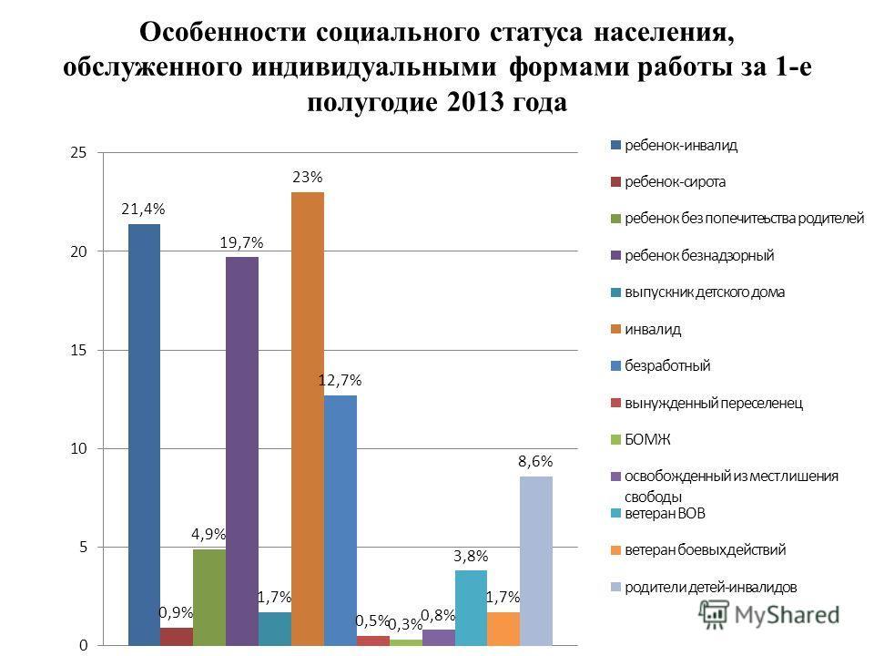 Особенности социального статуса населения, обслуженного индивидуальными формами работы за 1-е полугодие 2013 года