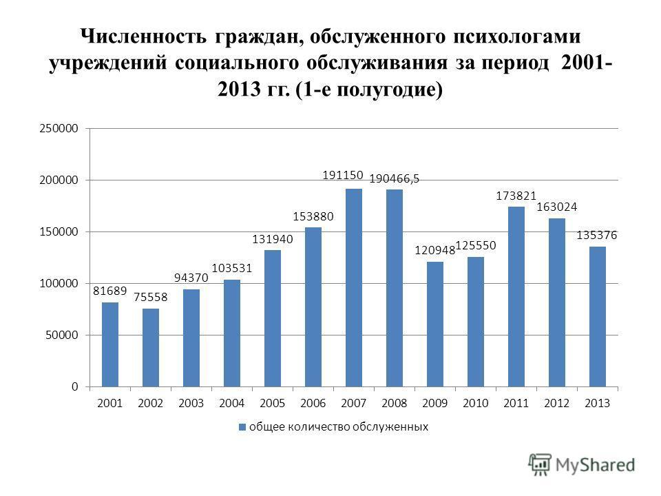 Численность граждан, обслуженного психологами учреждений социального обслуживания за период 2001- 2013 гг. (1-е полугодие)