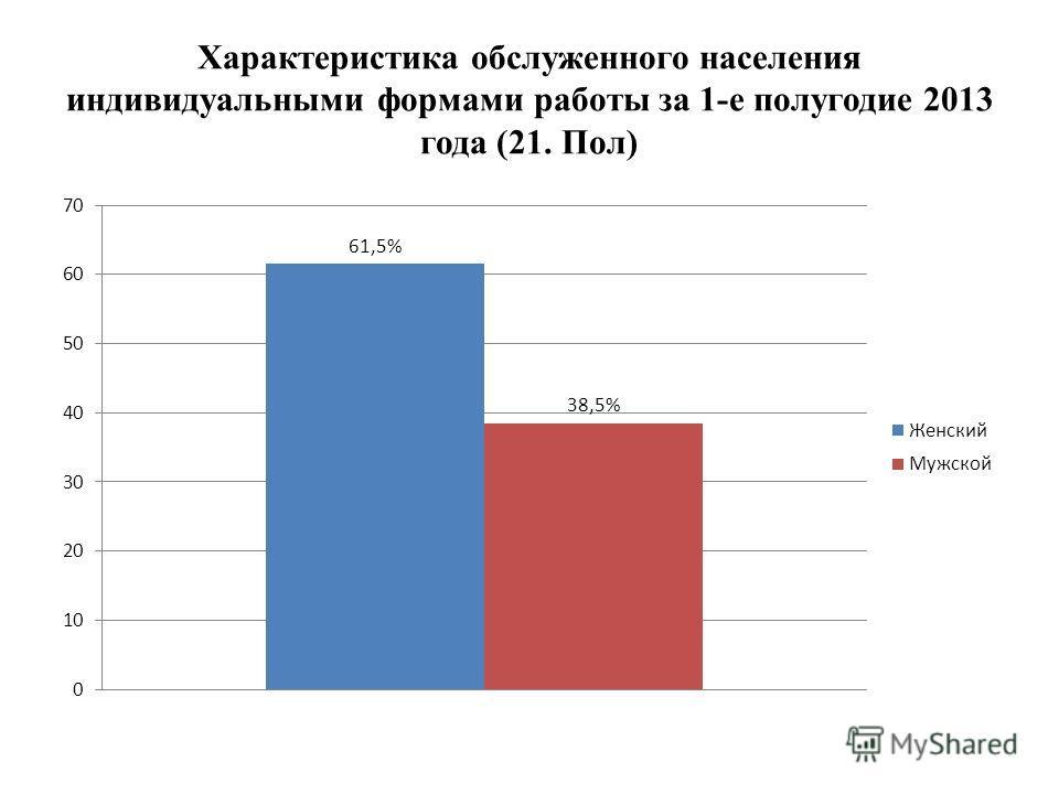 Характеристика обслуженного населения индивидуальными формами работы за 1-е полугодие 2013 года (21. Пол)